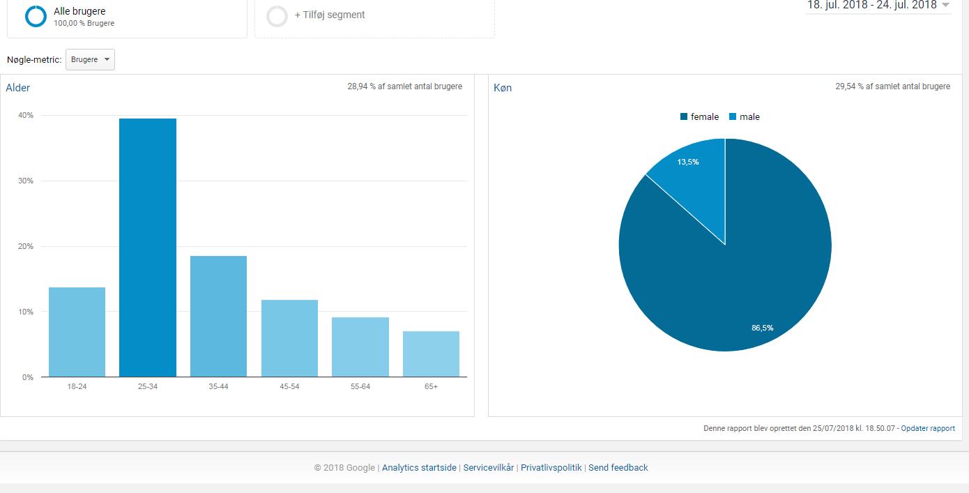 Blog-demografi