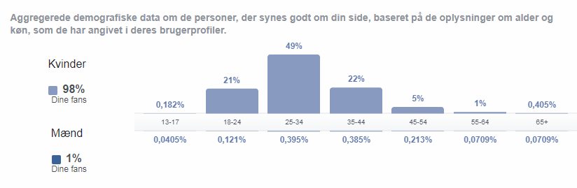demografi-Facebook