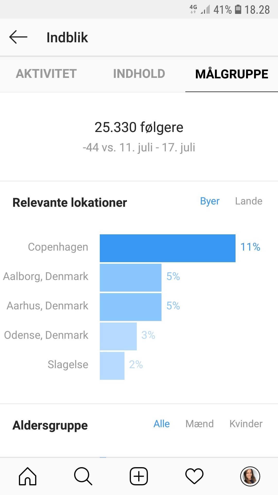 demografi Instragram1 - BloggerSpace