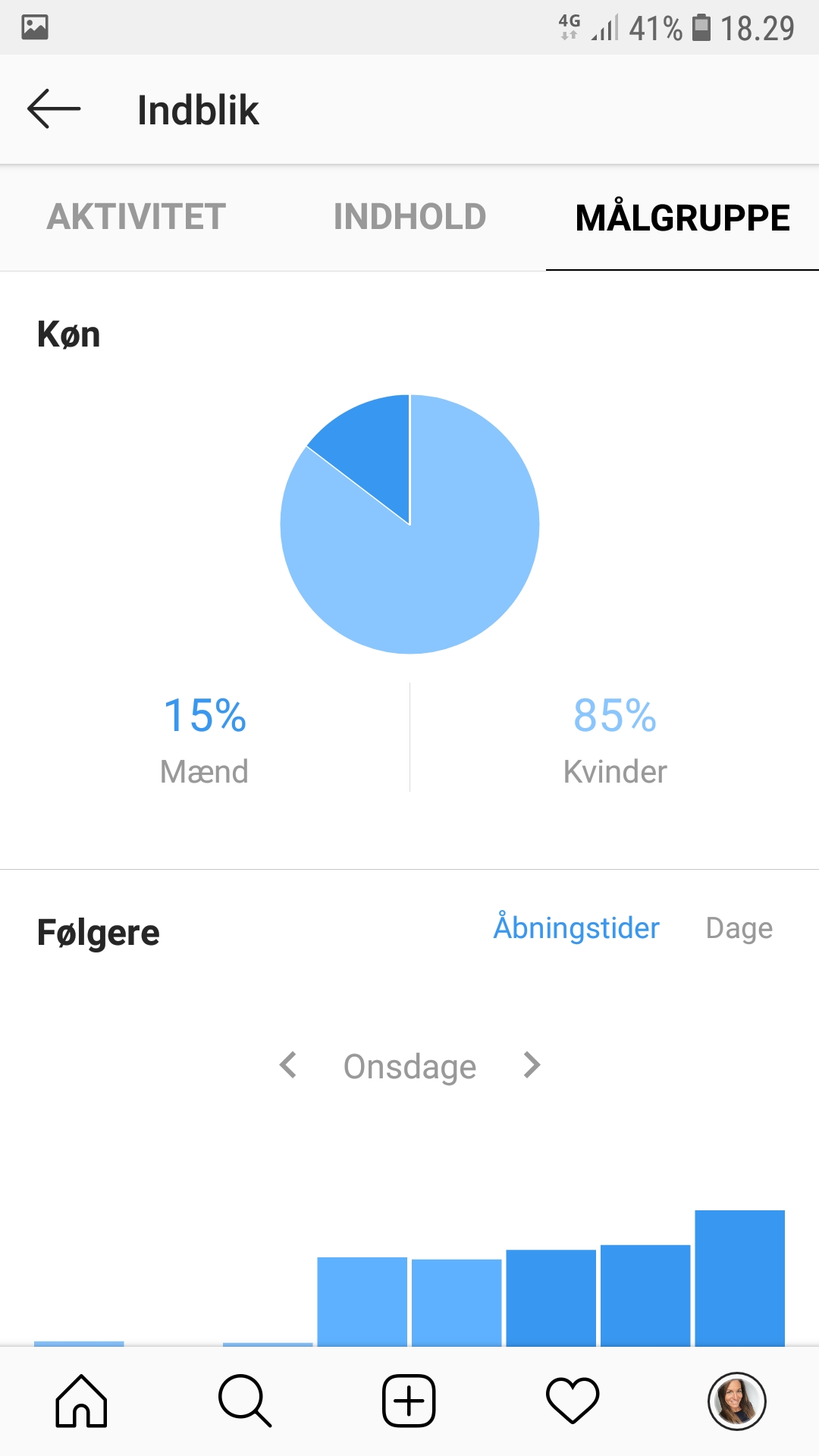 demografi Instragram31 - BloggerSpace